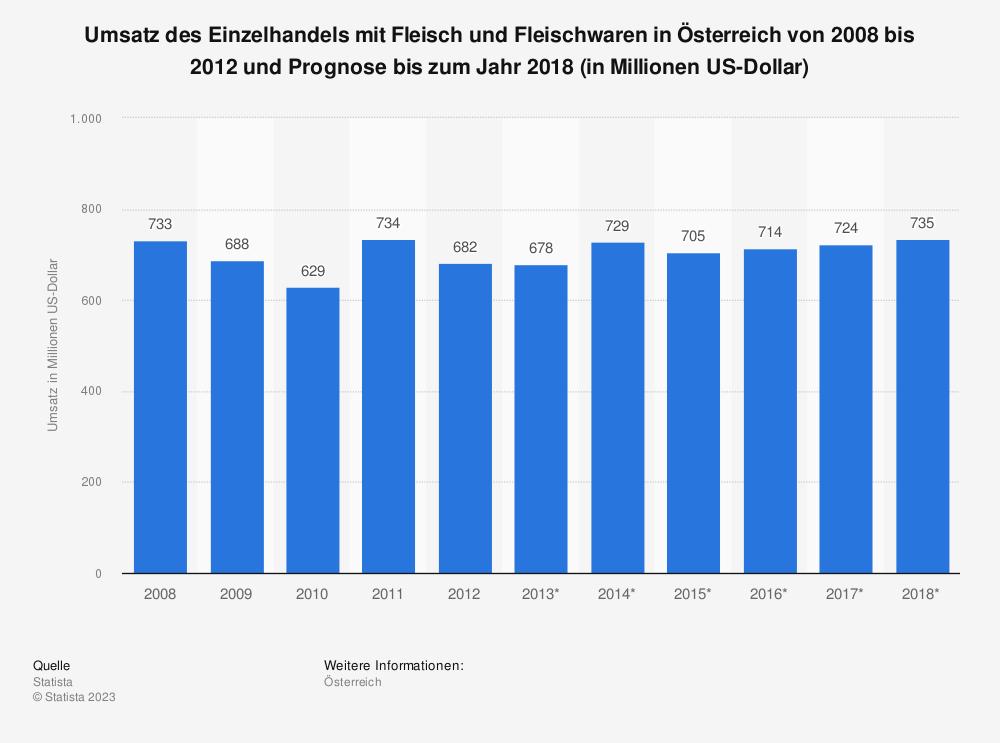 Statistik: Umsatz des Einzelhandels mit Fleisch und Fleischwaren in Österreich von 2008 bis 2012 und Prognose bis zum Jahr 2018 (in Millionen US-Dollar) | Statista