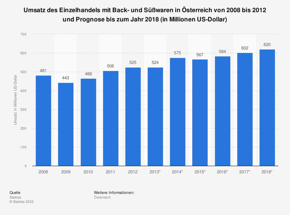 Statistik: Umsatz des Einzelhandels mit Back- und Süßwaren in Österreich von 2008 bis 2012 und Prognose bis zum Jahr 2018 (in Millionen US-Dollar) | Statista