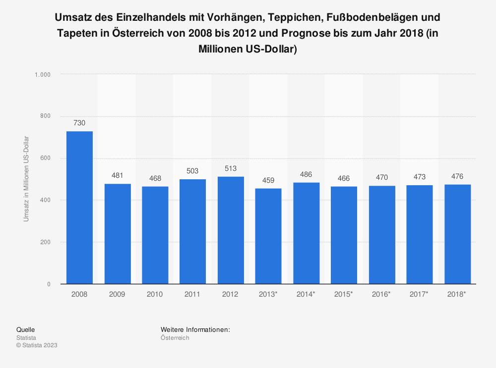 Statistik: Umsatz des Einzelhandels mit Vorhängen, Teppichen, Fußbodenbelägen und Tapeten in Österreich von 2008 bis 2012 und Prognose bis zum Jahr 2018 (in Millionen US-Dollar) | Statista