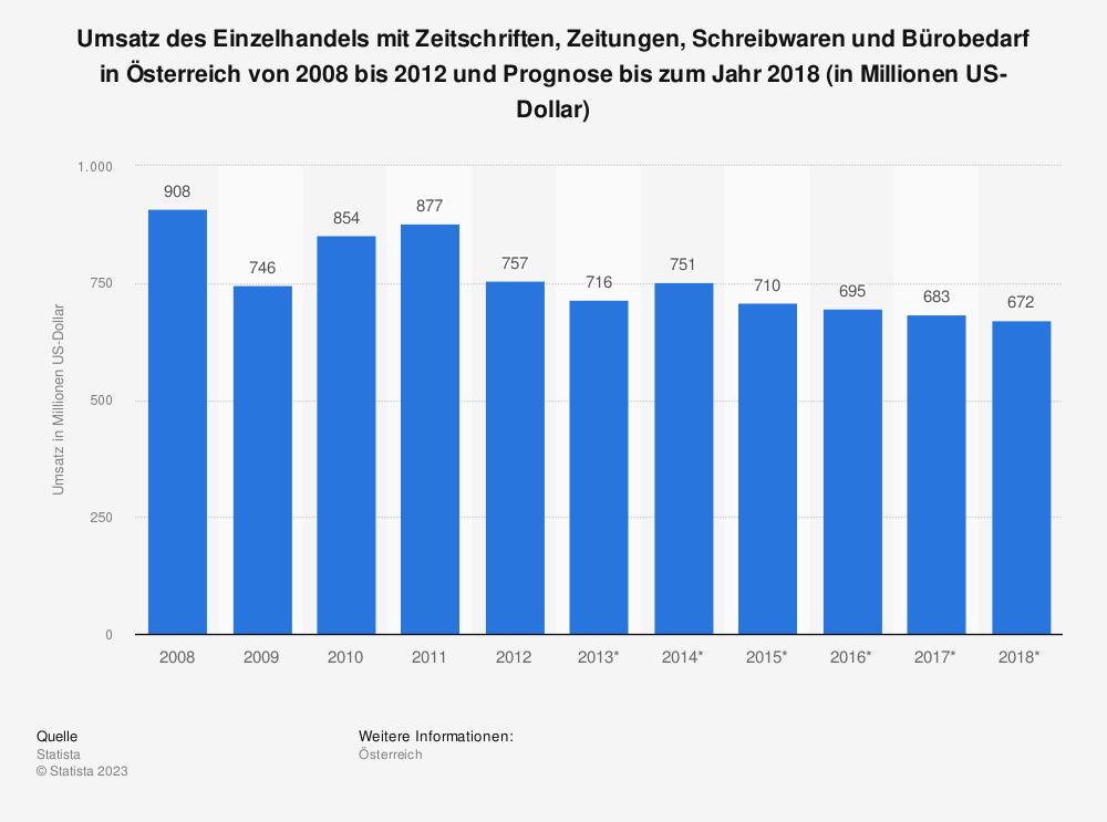 Statistik: Umsatz des Einzelhandels mit Zeitschriften, Zeitungen, Schreibwaren und Bürobedarf in Österreich von 2008 bis 2012 und Prognose bis zum Jahr 2018 (in Millionen US-Dollar) | Statista