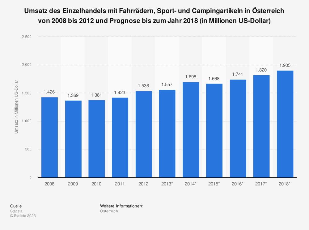 Statistik: Umsatz des Einzelhandels mit Fahrrädern, Sport- und Campingartikeln in Österreich von 2008 bis 2012 und Prognose bis zum Jahr 2018 (in Millionen US-Dollar) | Statista