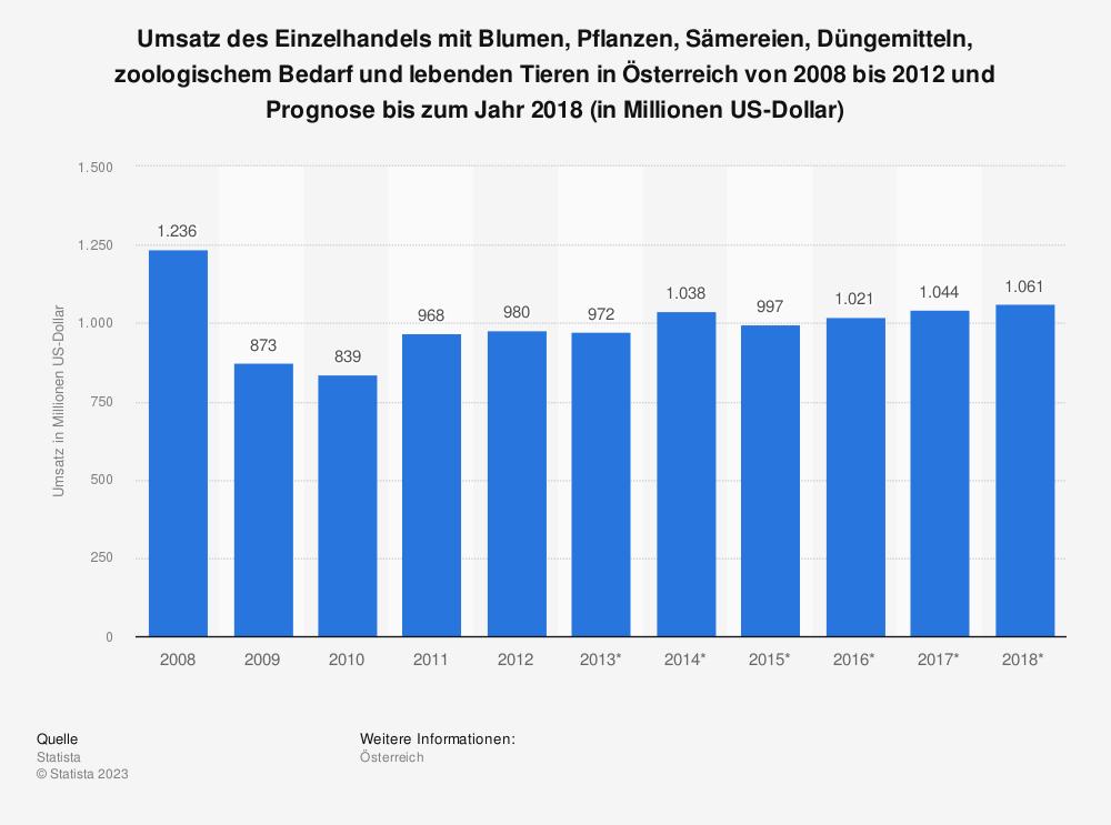 Statistik: Umsatz des Einzelhandels mit Blumen, Pflanzen, Sämereien, Düngemitteln, zoologischem Bedarf und lebenden Tieren in Österreich von 2008 bis 2012 und Prognose bis zum Jahr 2018 (in Millionen US-Dollar) | Statista