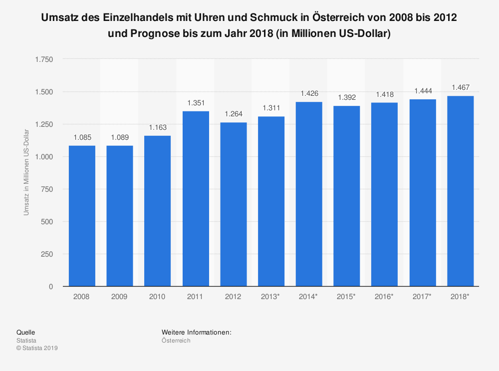 Statistik: Umsatz des Einzelhandels mit Uhren und Schmuck in Österreich von 2008 bis 2012 und Prognose bis zum Jahr 2018 (in Millionen US-Dollar)   Statista