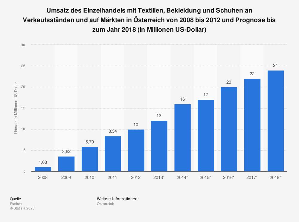 Statistik: Umsatz des Einzelhandels mit Textilien, Bekleidung und Schuhen an Verkaufsständen und auf Märkten in Österreich von 2008 bis 2012 und Prognose bis zum Jahr 2018 (in Millionen US-Dollar) | Statista