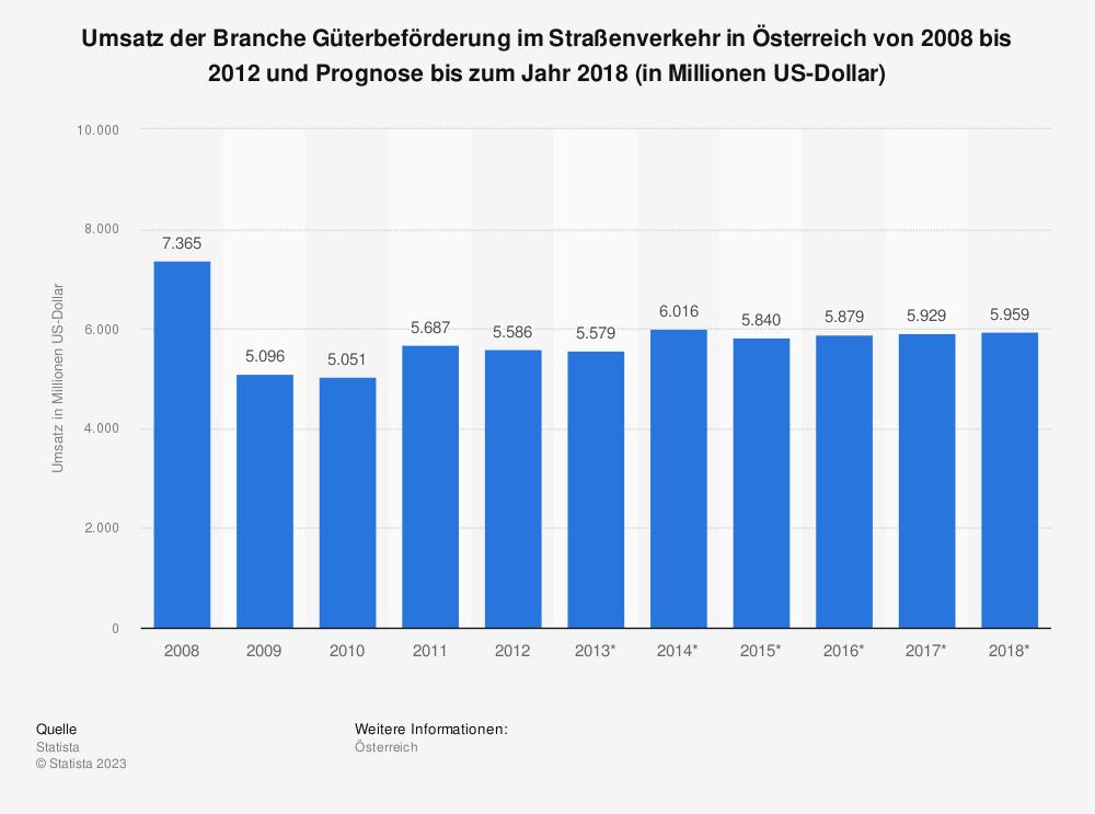 Statistik: Umsatz der Branche Güterbeförderung im Straßenverkehr in Österreich von 2008 bis 2012 und Prognose bis zum Jahr 2018 (in Millionen US-Dollar)   Statista