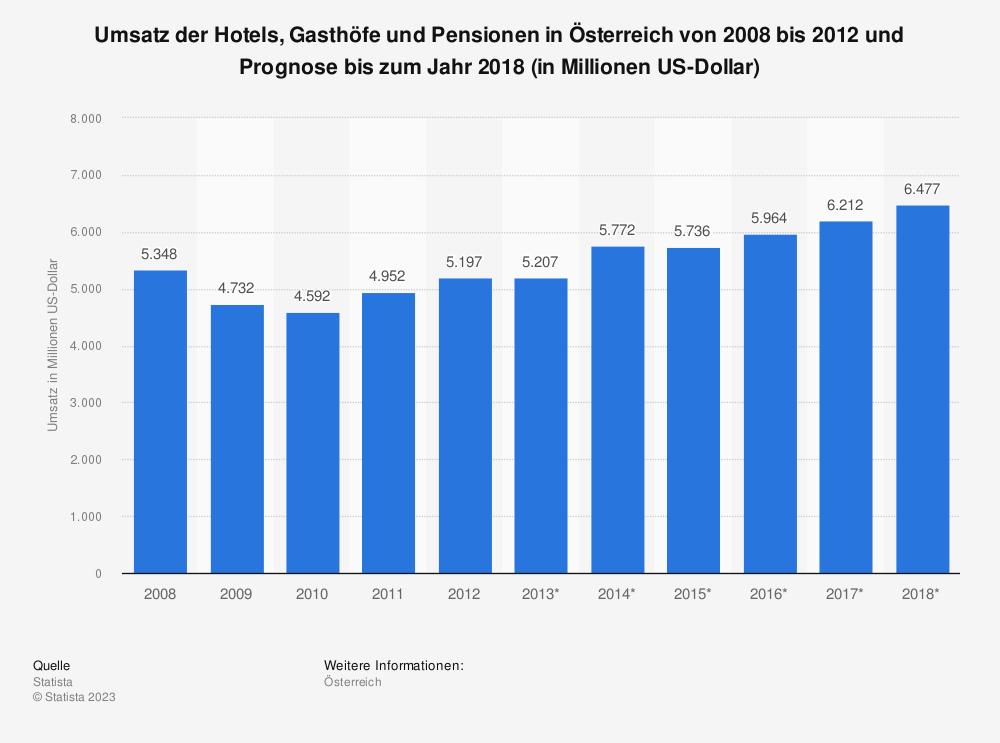 Statistik: Umsatz der Hotels, Gasthöfe und Pensionen in Österreich von 2008 bis 2012 und Prognose bis zum Jahr 2018 (in Millionen US-Dollar) | Statista