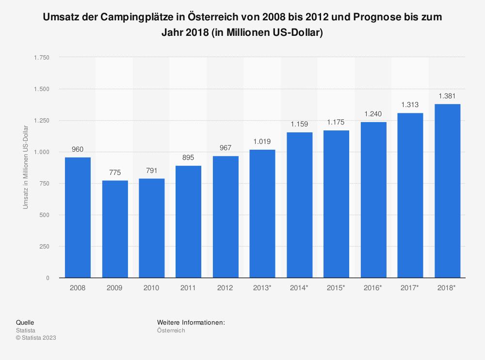 Statistik: Umsatz der Campingplätze in Österreich von 2008 bis 2012 und Prognose bis zum Jahr 2018 (in Millionen US-Dollar) | Statista