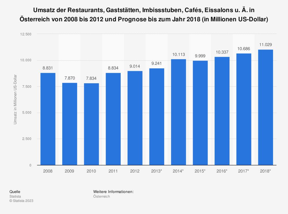 Statistik: Umsatz der Restaurants, Gaststätten, Imbissstuben, Cafés, Eissalons u. Ä. in Österreich von 2008 bis 2012 und Prognose bis zum Jahr 2018 (in Millionen US-Dollar) | Statista