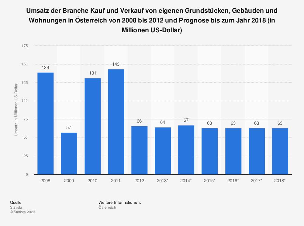 Statistik: Umsatz der Branche Kauf und Verkauf von eigenen Grundstücken, Gebäuden und Wohnungen in Österreich von 2008 bis 2012 und Prognose bis zum Jahr 2018 (in Millionen US-Dollar) | Statista