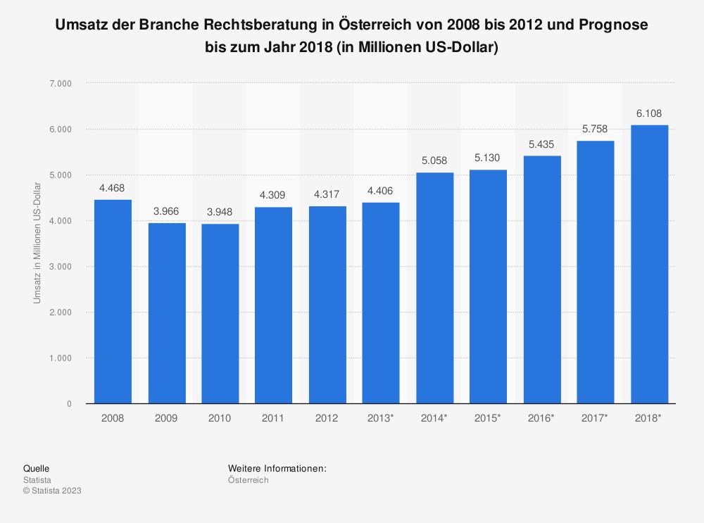 Statistik: Umsatz der Branche Rechtsberatung in Österreich von 2008 bis 2012 und Prognose bis zum Jahr 2018 (in Millionen US-Dollar)   Statista