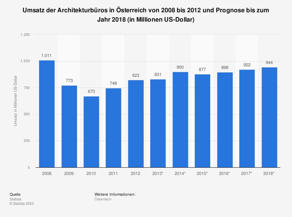 Statistik: Umsatz der Architekturbüros in Österreich von 2008 bis 2012 und Prognose bis zum Jahr 2018 (in Millionen US-Dollar) | Statista