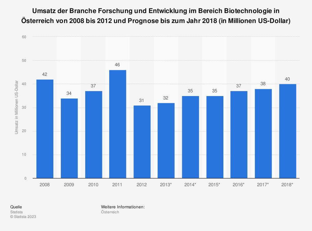 Statistik: Umsatz der Branche Forschung und Entwicklung im Bereich Biotechnologie in Österreich von 2008 bis 2012 und Prognose bis zum Jahr 2018 (in Millionen US-Dollar) | Statista