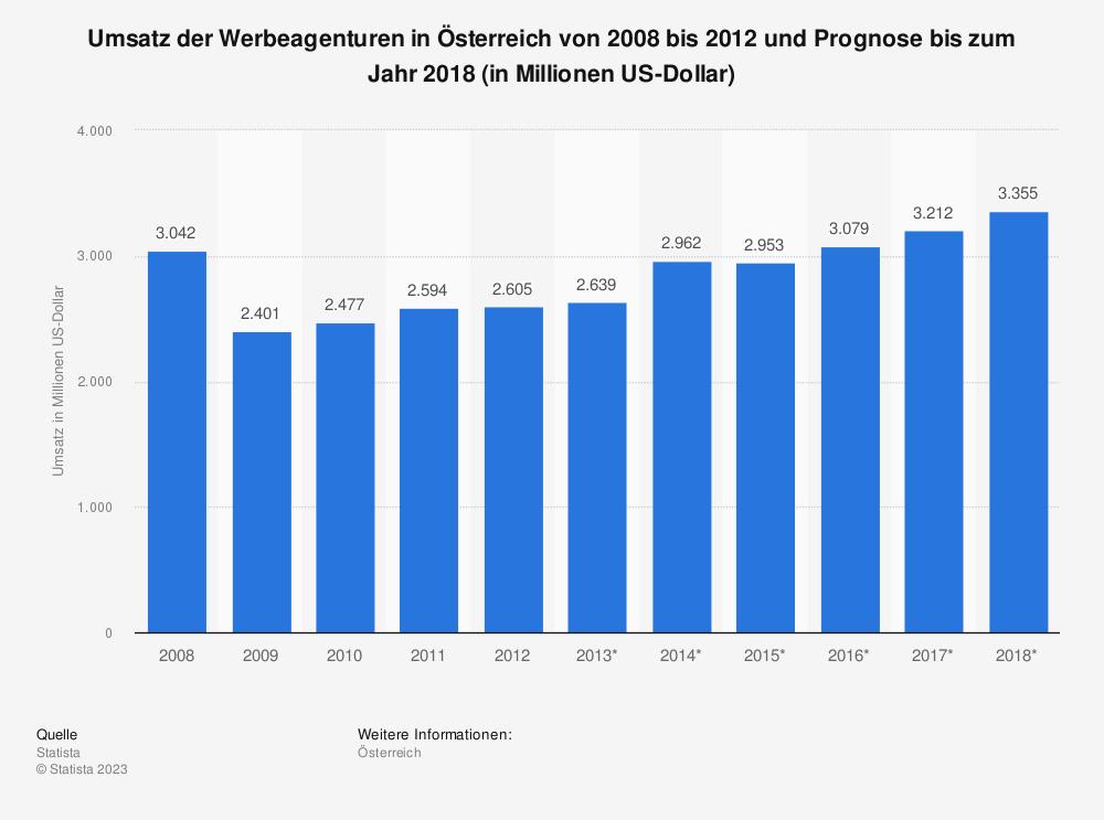 Statistik: Umsatz der Werbeagenturen in Österreich von 2008 bis 2012 und Prognose bis zum Jahr 2018 (in Millionen US-Dollar) | Statista
