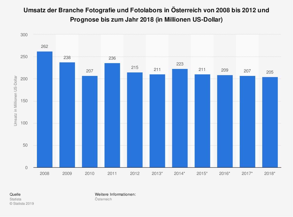 Statistik: Umsatz der Branche Fotografie und Fotolabors in Österreich von 2008 bis 2012 und Prognose bis zum Jahr 2018 (in Millionen US-Dollar) | Statista