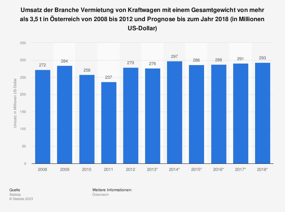 Statistik: Umsatz der Branche Vermietung von Kraftwagen mit einem Gesamtgewicht von mehr als 3,5 t in Österreich von 2008 bis 2012 und Prognose bis zum Jahr 2018 (in Millionen US-Dollar)   Statista