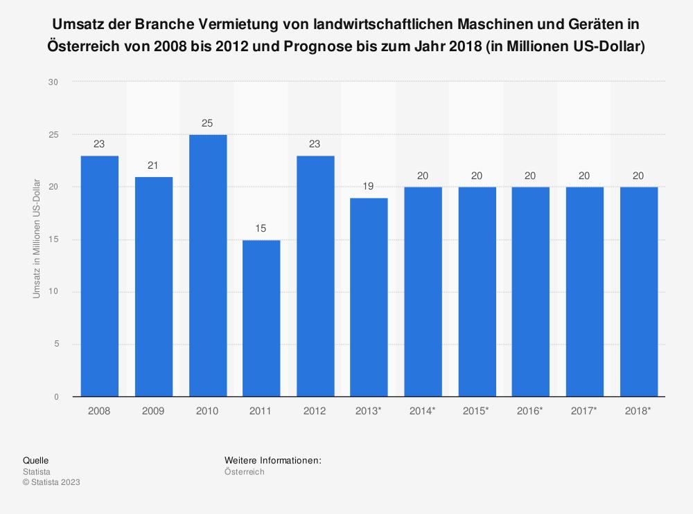 Statistik: Umsatz der Branche Vermietung von landwirtschaftlichen Maschinen und Geräten in Österreich von 2008 bis 2012 und Prognose bis zum Jahr 2018 (in Millionen US-Dollar) | Statista
