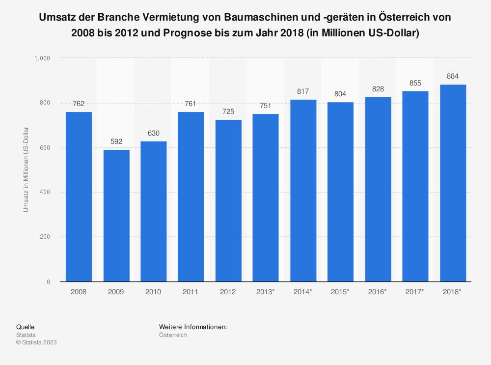 Statistik: Umsatz der Branche Vermietung von Baumaschinen und -geräten in Österreich von 2008 bis 2012 und Prognose bis zum Jahr 2018 (in Millionen US-Dollar)   Statista