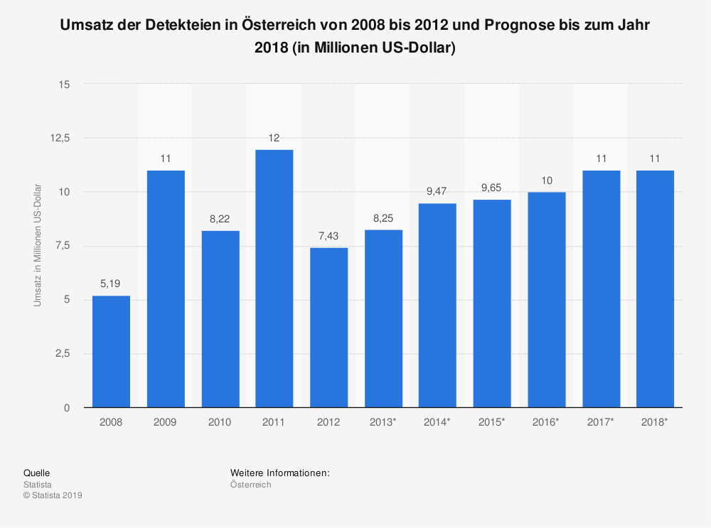 Statistik: Umsatz der Detekteien in Österreich von 2008 bis 2012 und Prognose bis zum Jahr 2018 (in Millionen US-Dollar) | Statista