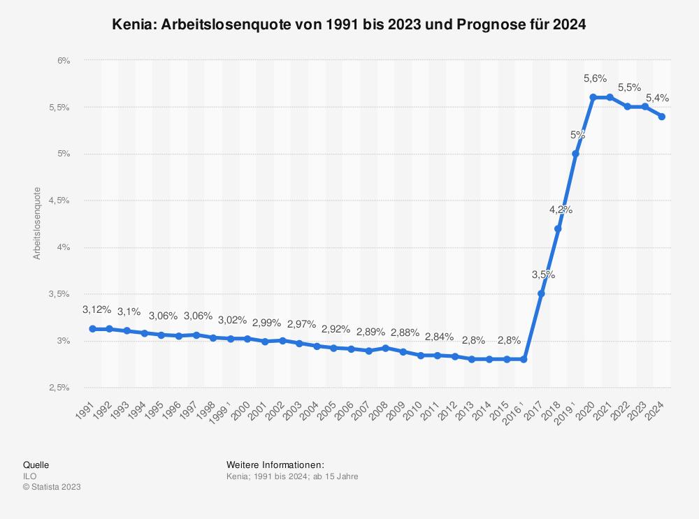 Statistik: Kenia: Arbeitslosenquote von 1991 bis 2023  | Statista