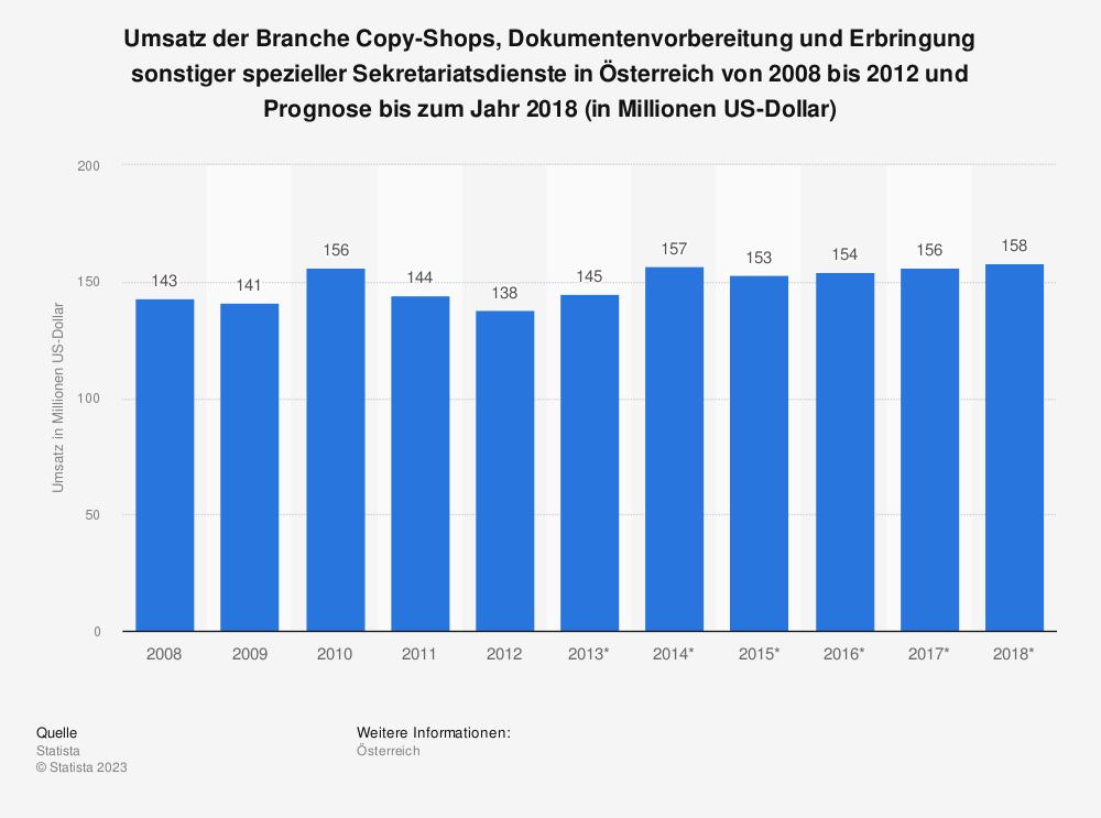Statistik: Umsatz der Branche Copy-Shops, Dokumentenvorbereitung und Erbringung sonstiger spezieller Sekretariatsdienste in Österreich von 2008 bis 2012 und Prognose bis zum Jahr 2018 (in Millionen US-Dollar) | Statista