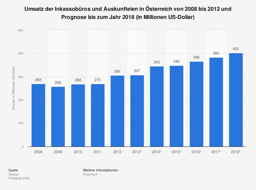 Statistik: Umsatz der Inkassobüros und Auskunfteien in Österreich von 2008 bis 2012 und Prognose bis zum Jahr 2018 (in Millionen US-Dollar)   Statista