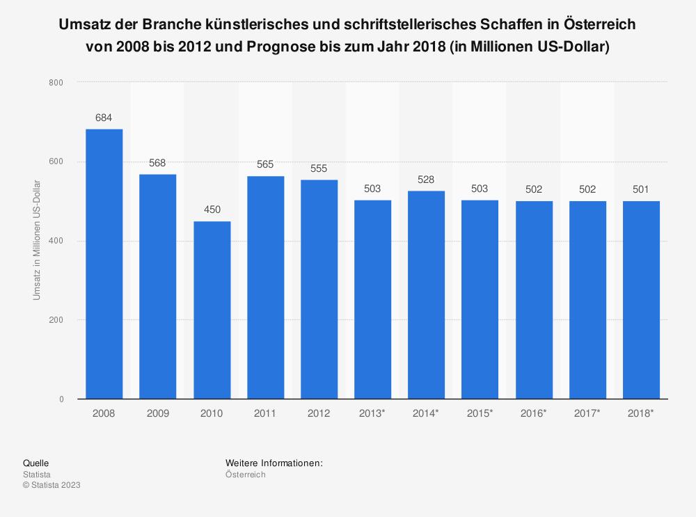 Statistik: Umsatz der Branche künstlerisches und schriftstellerisches Schaffen in Österreich von 2008 bis 2012 und Prognose bis zum Jahr 2018 (in Millionen US-Dollar) | Statista