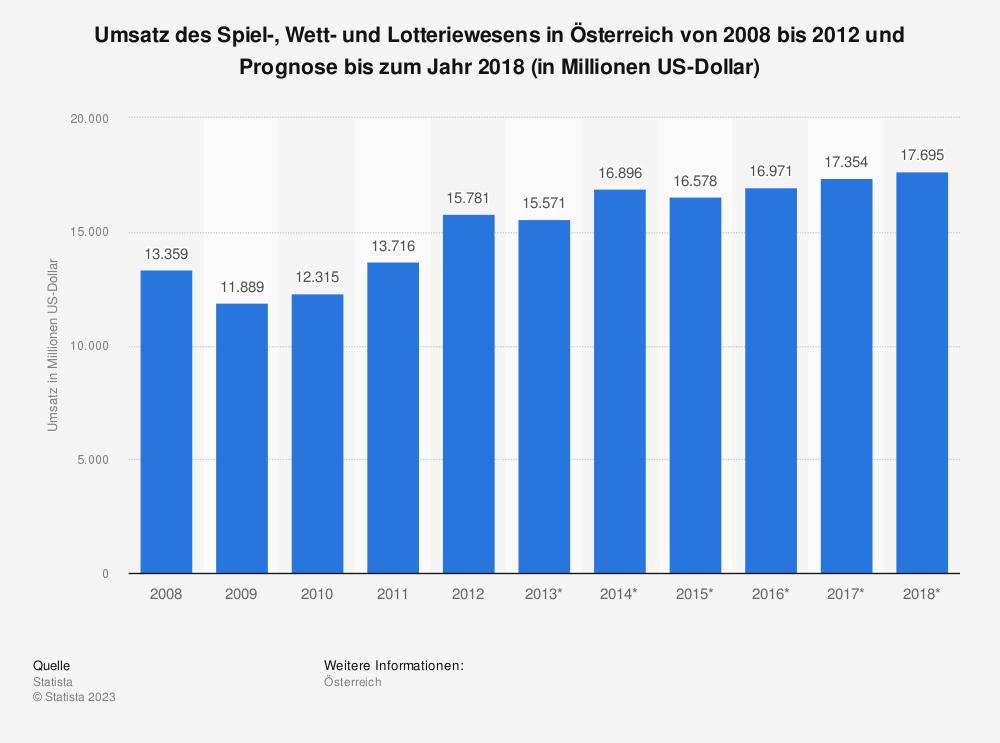 Statistik: Umsatz des Spiel-, Wett- und Lotteriewesens in Österreich von 2008 bis 2012 und Prognose bis zum Jahr 2018 (in Millionen US-Dollar) | Statista