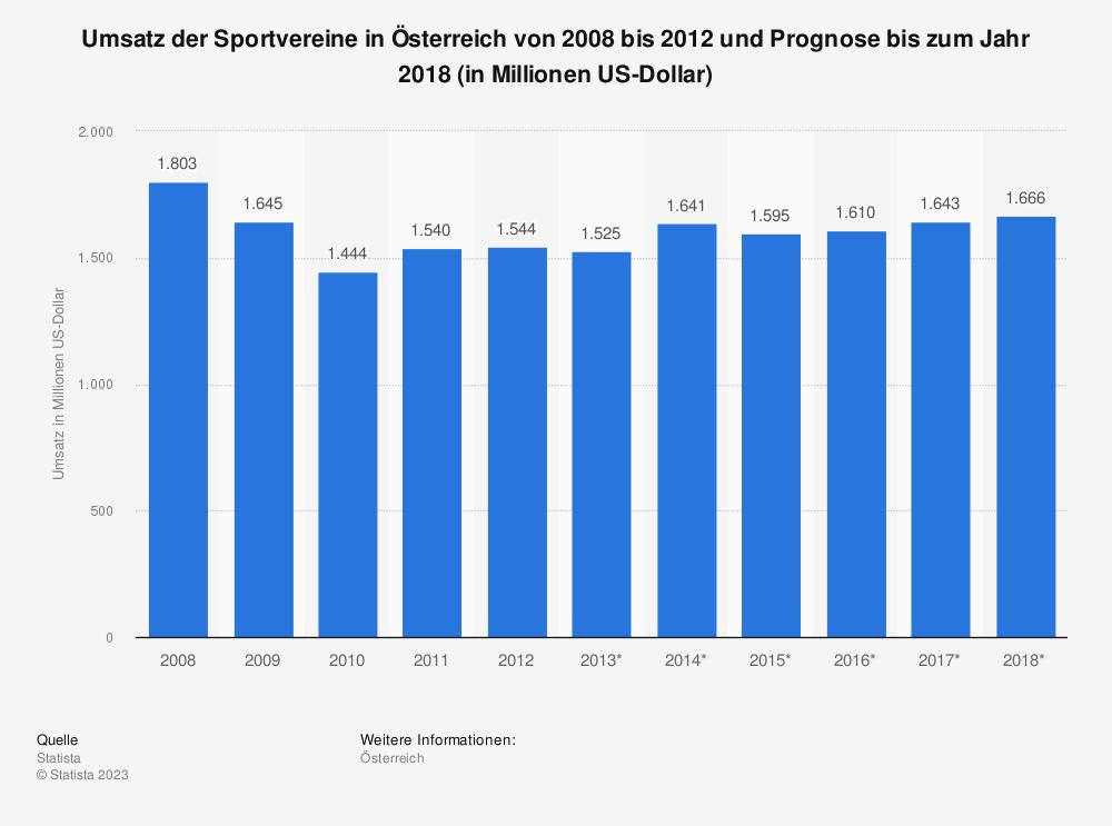 Statistik: Umsatz der Sportvereine in Österreich von 2008 bis 2012 und Prognose bis zum Jahr 2018 (in Millionen US-Dollar) | Statista