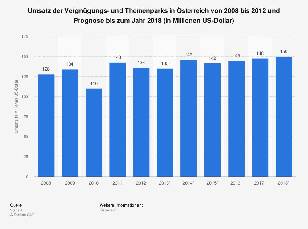 Statistik: Umsatz der Vergnügungs- und Themenparks in Österreich von 2008 bis 2012 und Prognose bis zum Jahr 2018 (in Millionen US-Dollar) | Statista