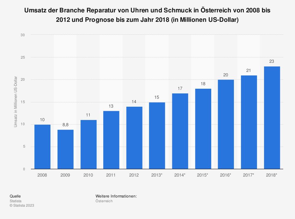 Statistik: Umsatz der Branche Reparatur von Uhren und Schmuck in Österreich von 2008 bis 2012 und Prognose bis zum Jahr 2018 (in Millionen US-Dollar)   Statista