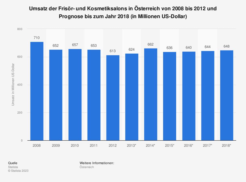 Statistik: Umsatz der Frisör- und Kosmetiksalons in Österreich von 2008 bis 2012 und Prognose bis zum Jahr 2018 (in Millionen US-Dollar) | Statista