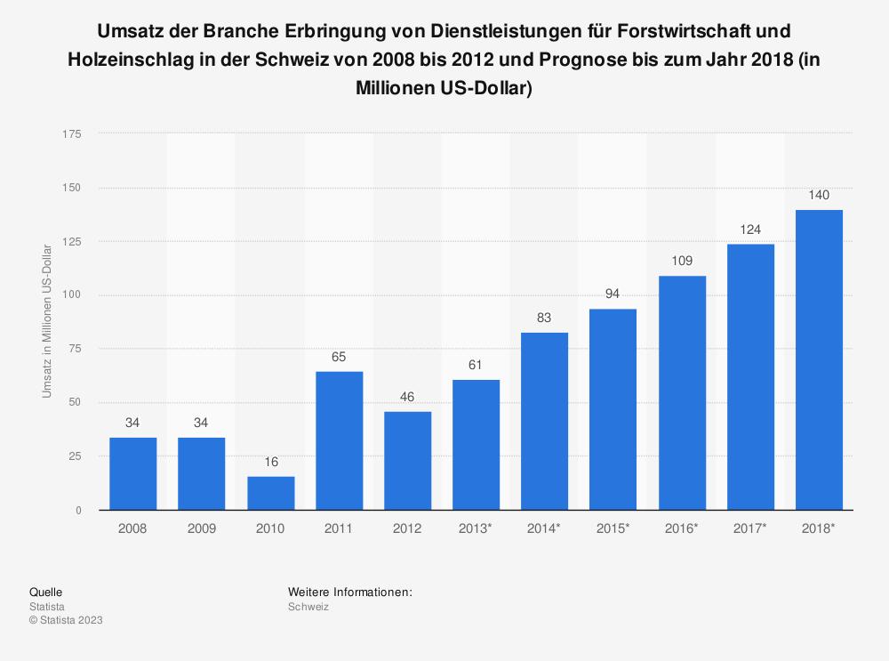 Statistik: Umsatz der Branche Erbringung von Dienstleistungen für Forstwirtschaft und Holzeinschlag in der Schweiz von 2008 bis 2012 und Prognose bis zum Jahr 2018 (in Millionen US-Dollar) | Statista