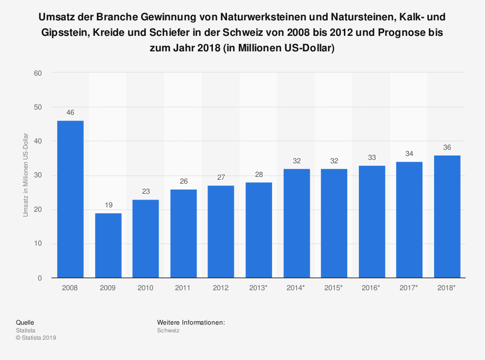 Statistik: Umsatz der Branche Gewinnung von Naturwerksteinen und Natursteinen, Kalk- und Gipsstein, Kreide und Schiefer in der Schweiz von 2008 bis 2012 und Prognose bis zum Jahr 2018 (in Millionen US-Dollar) | Statista