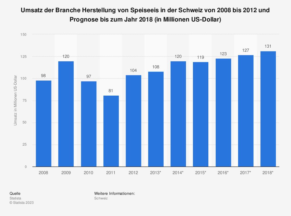 Statistik: Umsatz der Branche Herstellung von Speiseeis in der Schweiz von 2008 bis 2012 und Prognose bis zum Jahr 2018 (in Millionen US-Dollar) | Statista