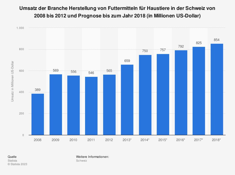 Statistik: Umsatz der Branche Herstellung von Futtermitteln für Haustiere in der Schweiz von 2008 bis 2012 und Prognose bis zum Jahr 2018 (in Millionen US-Dollar) | Statista