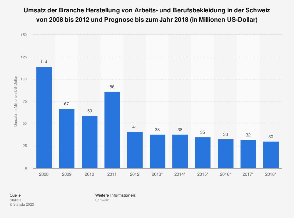 Statistik: Umsatz der Branche Herstellung von Arbeits- und Berufsbekleidung in der Schweiz von 2008 bis 2012 und Prognose bis zum Jahr 2018 (in Millionen US-Dollar) | Statista