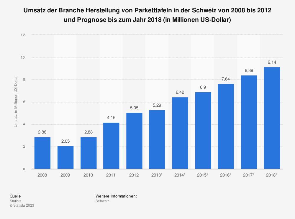 Statistik: Umsatz der Branche Herstellung von Parketttafeln in der Schweiz von 2008 bis 2012 und Prognose bis zum Jahr 2018 (in Millionen US-Dollar) | Statista
