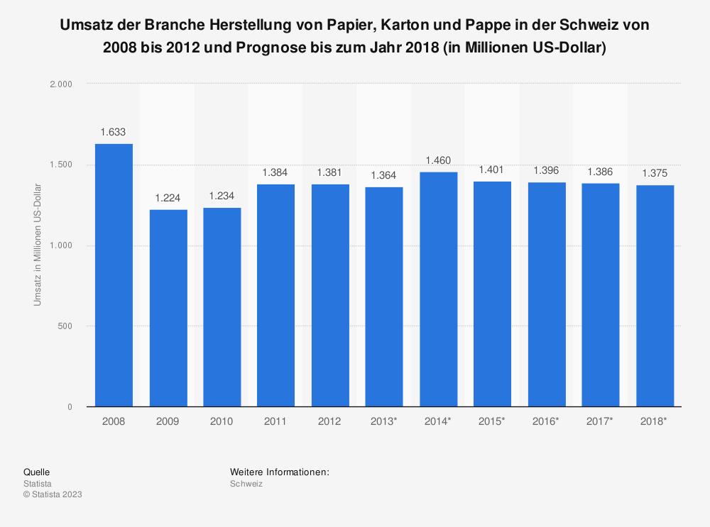 Statistik: Umsatz der Branche Herstellung von Papier, Karton und Pappe in der Schweiz von 2008 bis 2012 und Prognose bis zum Jahr 2018 (in Millionen US-Dollar)   Statista