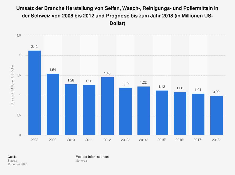 Statistik: Umsatz der Branche Herstellung von Seifen, Wasch-, Reinigungs- und Poliermitteln in der Schweiz von 2008 bis 2012 und Prognose bis zum Jahr 2018 (in Millionen US-Dollar) | Statista