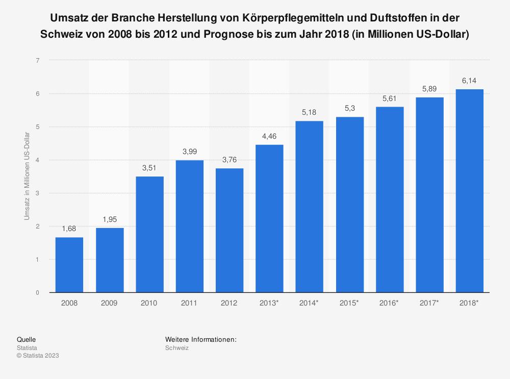Statistik: Umsatz der Branche Herstellung von Körperpflegemitteln und Duftstoffen in der Schweiz von 2008 bis 2012 und Prognose bis zum Jahr 2018 (in Millionen US-Dollar) | Statista