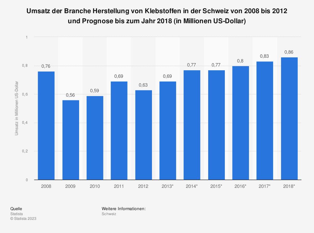 Statistik: Umsatz der Branche Herstellung von Klebstoffen in der Schweiz von 2008 bis 2012 und Prognose bis zum Jahr 2018 (in Millionen US-Dollar)   Statista