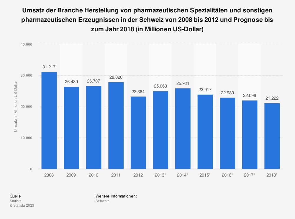 Statistik: Umsatz der Branche Herstellung von pharmazeutischen Spezialitäten und sonstigen pharmazeutischen Erzeugnissen in der Schweiz von 2008 bis 2012 und Prognose bis zum Jahr 2018 (in Millionen US-Dollar)   Statista