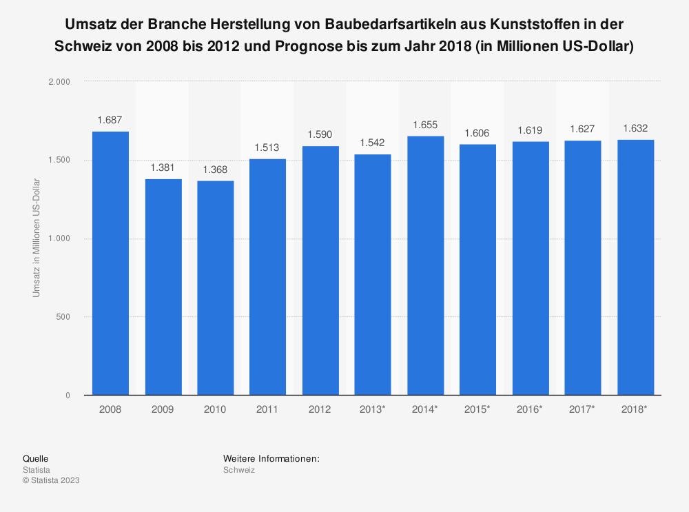 Statistik: Umsatz der Branche Herstellung von Baubedarfsartikeln aus Kunststoffen in der Schweiz von 2008 bis 2012 und Prognose bis zum Jahr 2018 (in Millionen US-Dollar) | Statista