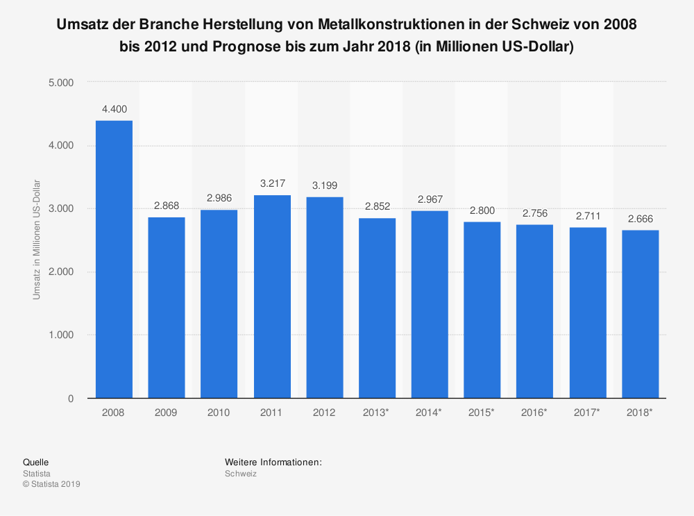 Statistik: Umsatz der Branche Herstellung von Metallkonstruktionen in der Schweiz von 2008 bis 2012 und Prognose bis zum Jahr 2018 (in Millionen US-Dollar) | Statista