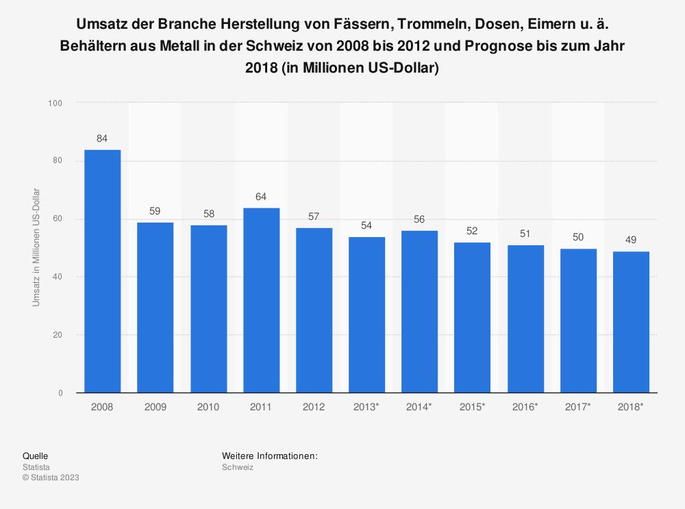 Statistik: Umsatz der Branche Herstellung von Fässern, Trommeln, Dosen, Eimern u. ä. Behältern aus Metall in der Schweiz von 2008 bis 2012 und Prognose bis zum Jahr 2018 (in Millionen US-Dollar) | Statista