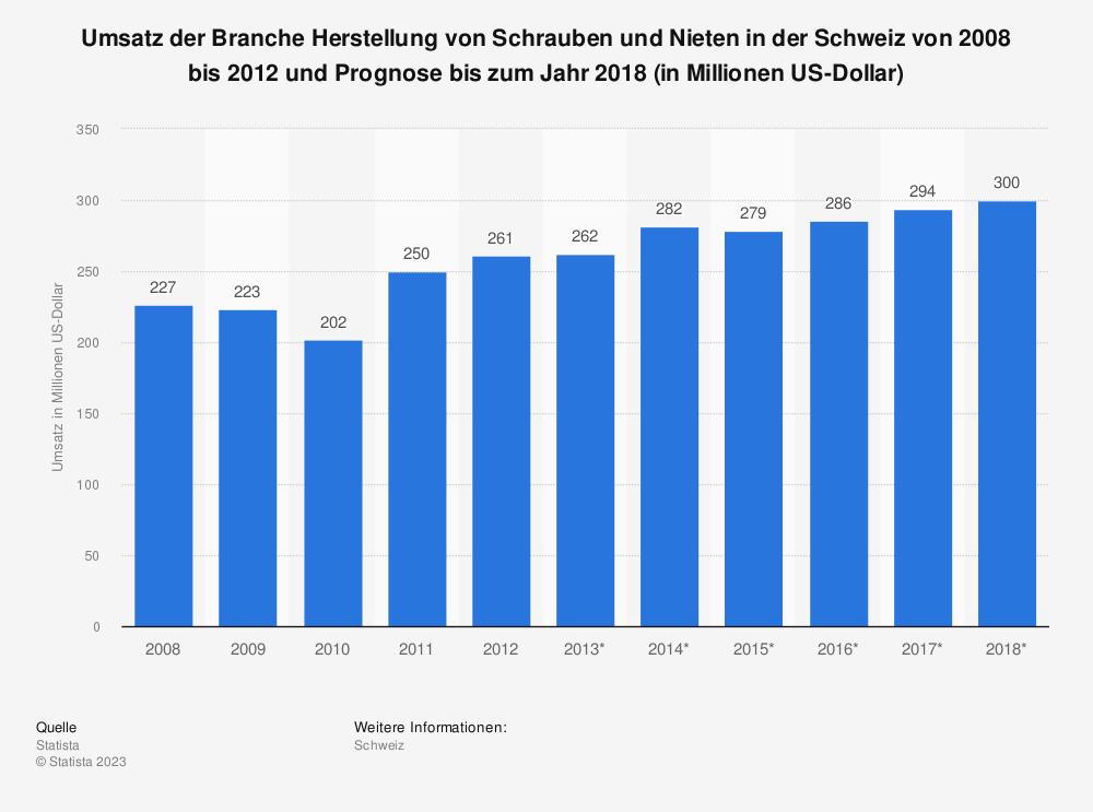 Statistik: Umsatz der Branche Herstellung von Schrauben und Nieten in der Schweiz von 2008 bis 2012 und Prognose bis zum Jahr 2018 (in Millionen US-Dollar)   Statista