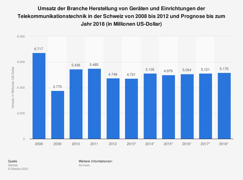 Statistik: Umsatz der Branche Herstellung von Geräten und Einrichtungen der Telekommunikationstechnik in der Schweiz von 2008 bis 2012 und Prognose bis zum Jahr 2018 (in Millionen US-Dollar) | Statista