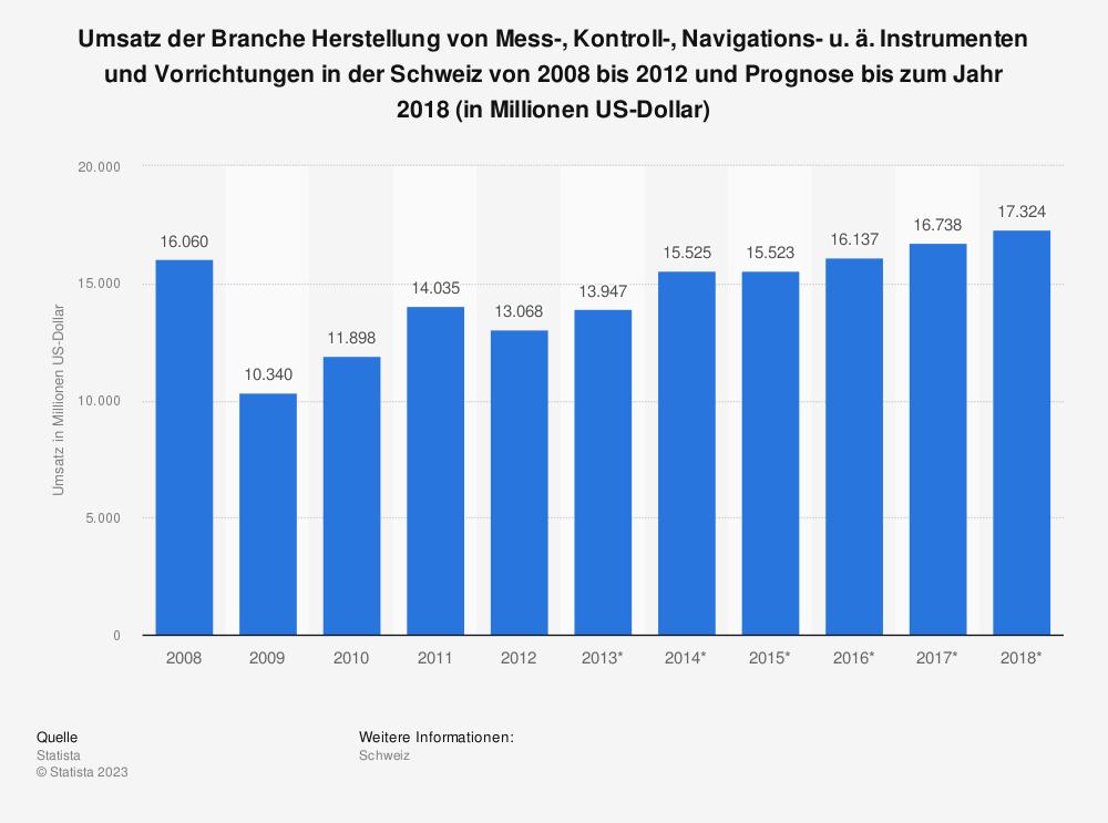 Statistik: Umsatz der Branche Herstellung von Mess-, Kontroll-, Navigations- u. ä. Instrumenten und Vorrichtungen in der Schweiz von 2008 bis 2012 und Prognose bis zum Jahr 2018 (in Millionen US-Dollar) | Statista