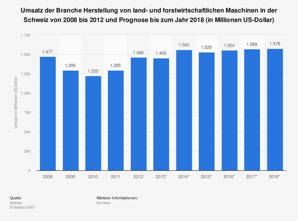 Statistik: Umsatz der Branche Herstellung von land- und forstwirtschaftlichen Maschinen in der Schweiz von 2008 bis 2012 und Prognose bis zum Jahr 2018 (in Millionen US-Dollar) | Statista