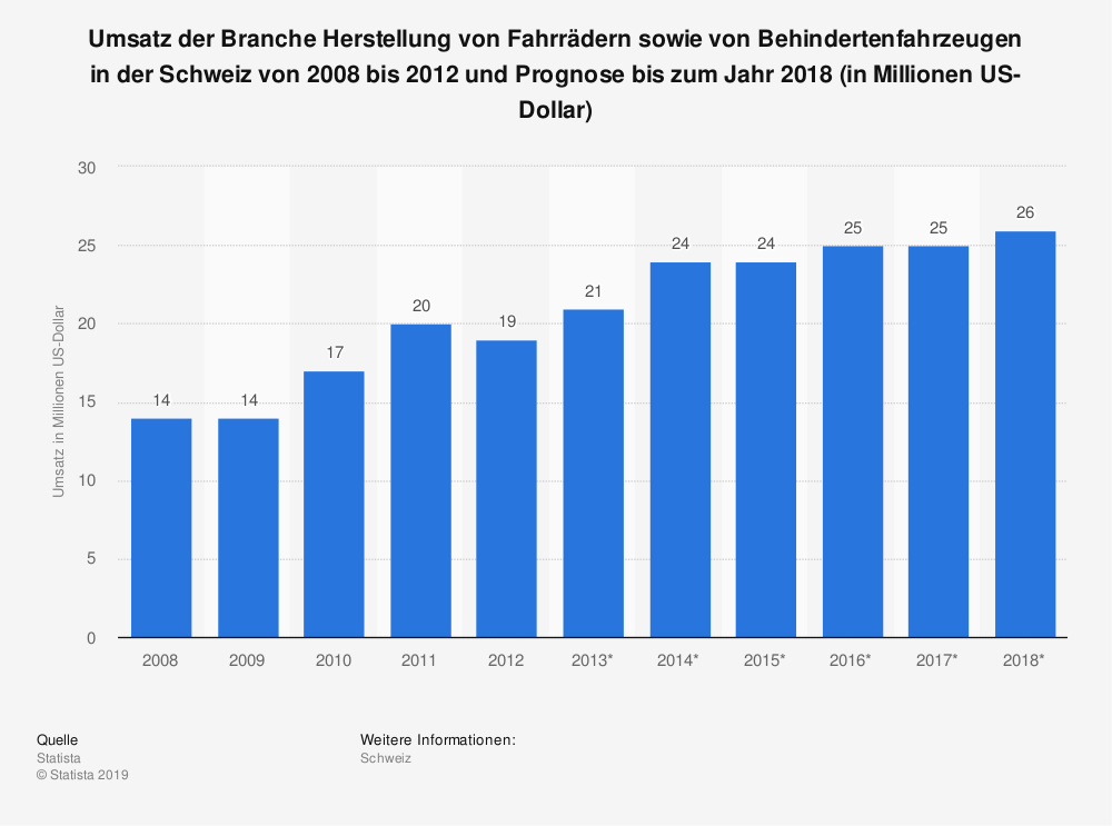 Statistik: Umsatz der Branche Herstellung von Fahrrädern sowie von Behindertenfahrzeugen in der Schweiz von 2008 bis 2012 und Prognose bis zum Jahr 2018 (in Millionen US-Dollar) | Statista